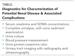 Serum Creatinine Chart Early Diagnosis Of Chronic Kidney Disease In Dogs Cats