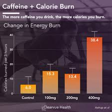 Caffeine Calorie Burn For Weight Loss Visualized Health