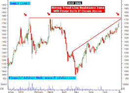 Just Dial Chart Just Dial Share Tips Technical Analysis Chart Stock