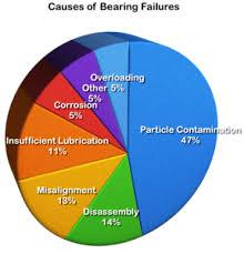 Bearing Damage Chart Bearing Failure Analysis