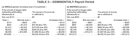 2015 Federal Income Tax Table 3 Bracket Tax Plan