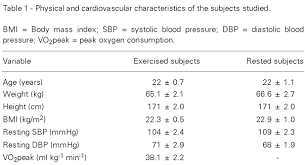 Blood Pressure After Exercise Chart Post Exercise Changes In Blood Pressure Heart Rate And Rate