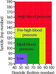 Health Tips Chart Health Tip Blood Pressure Chart Health Babamail
