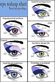 eye makeup chart for those of us who cot figure out the right merements