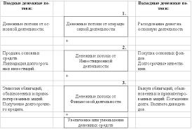 Реферат Отчет о движении денежных средств  Рис 1 2 Модель формирования денежного потока предприятия Информация о движении денежных средств