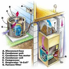 How To Troubleshoot Fix An Air Conditioner Diy W