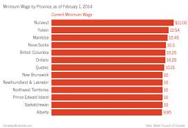 Minimum Wage Chart Ontario Ontarios New 11 Minimum Wage Is Good But Will Satisfy No One