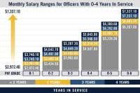 Military Salary Chart Military Pay Chart Per Year Military Salary Chart
