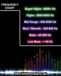 What Is A Sound Equalizer