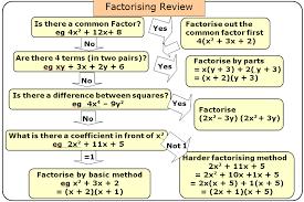 factorise single brackets