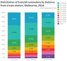 Live Train Chart Multi Modal Charting Transport