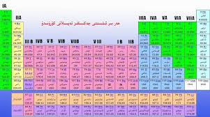 Uyghur Periodic table of the Elements