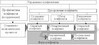Методы управления персоналом схемы Методы управления персоналом