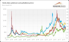 Gold Silver Platinum Chart Investment Potential Of Platinum And Palladium Sunshine