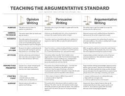 argumentative v persuasive writing