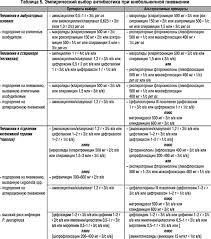 Реферат Лечение внебольничной пневмонии ru Амоксициллина клавуланат Амоксиклав не только оказывает прямое бактерицидное действие на широкий спектр грамположительных грамотрицательных