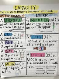 Capacity Measurement Anchor Chart Fourth Grade Math Math