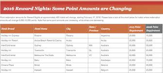 Holiday Inn Vacation Club Points Chart Ihg Rewards Club 2016 Award Night Changes One Mile At A Time