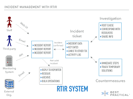 Rt For Incident Response Best Practical Solutions