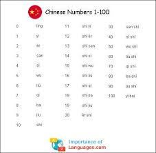 Arabic Numbers 1 100 Chart Chinese Numbers System How To Write Chinese Numbers Guide