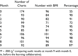 Results Of Monthly Chart Audits For Practices With A Plan To