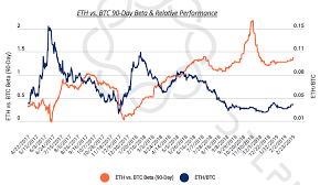 Ethereum Graph Chart Could Ethereum Outperform Bitcoin In The Next Bull Run