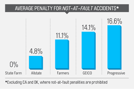 progressive car insurance cards beautiful auto insurance rates up after crashes even if not your fault