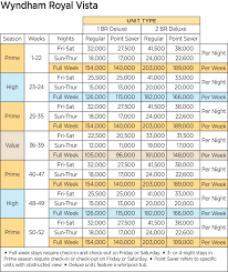 Wyndham Timeshare Points Chart Using Your Wyndham Points Wisely Timeshare Tidbits