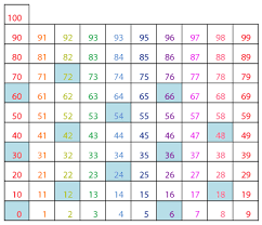 Printable Times Table Online Charts Collection