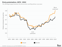 american democracy is doomed vox a short history of american polarization