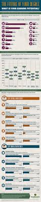 best images about college degrees a business the future of your degree jobs career