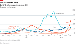 India is facing a sudden spike in covid ...