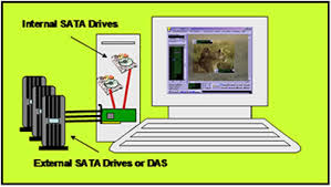 esata sata io simple das esata host cable and port multipler several sata 1 5gbps drives this configuration is capable of up to 300mbps