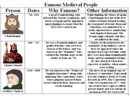 Middle Ages And Renaissance Comparison Chart Free Middle Ages Worksheets Teachers Pay Teachers