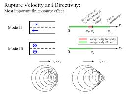 Eric M Dunham Supershear Rupture Dynamics