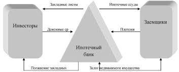 Ипотечное кредитование состояние и перспективы Дипломная работа  Механизм одноуровневой расширенной модели ипотечного кредитования представлен на рисунке 3