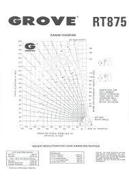 Grove Rt 875 Rough Terrain Crane For Sale Mod Direct Sales