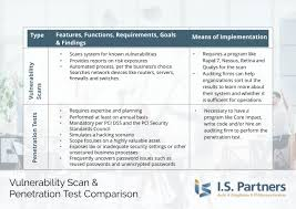 Vulnerability Chart Vulnerability Scans Penetration Test Comparison Chart