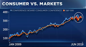 Consumer Confidence Historical Chart Chart Shows Retail Stocks And The Consumer Could Take A Hit
