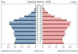 Jamaica Population Chart Central America Cayman Islands The World Factbook