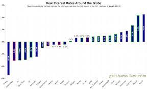 World Interest Rates