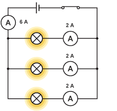 bbc bitesize ks3 physics electric current and potential circuit a battery closed switch and three lamps connected in parallel