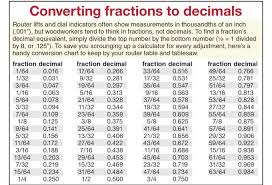 Fraction To Decimal List Chart Thousandth Of An Inch Chart Bedowntowndaytona Com
