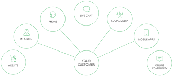 Great Customer Service Means Using Omnichannel Feedback To Elevate Service Quality