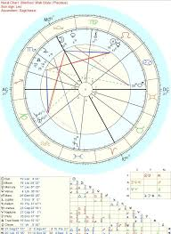 Omc My Chart Make An Assumption About Me Based On My Chart And Ill Tell