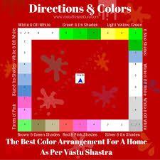 direction wise colors as per vastu shastra
