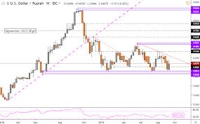 Us Dollar May Overtake Rupiah If Trade Talks Sour As