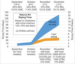 Soybean Moisture Chart How To Dry Soybeans In A Bin Field Crop News