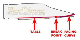 63 Unbiased Soprano Sax Mouthpiece Facing Chart