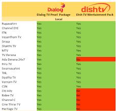 Dish Channel Comparison Chart Dish Tv Lanka New Pack Elakiri Community